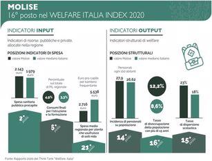 Welfare: Molise, scarse risorse destinate a settore Emerge da classifica 'Welfare Italia Index 2020'